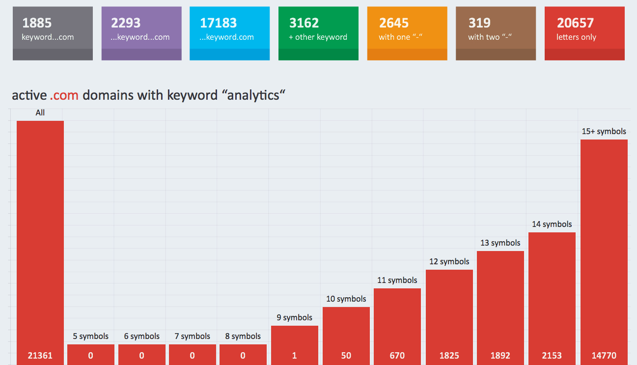 Registered .com domains with the keyword analytics