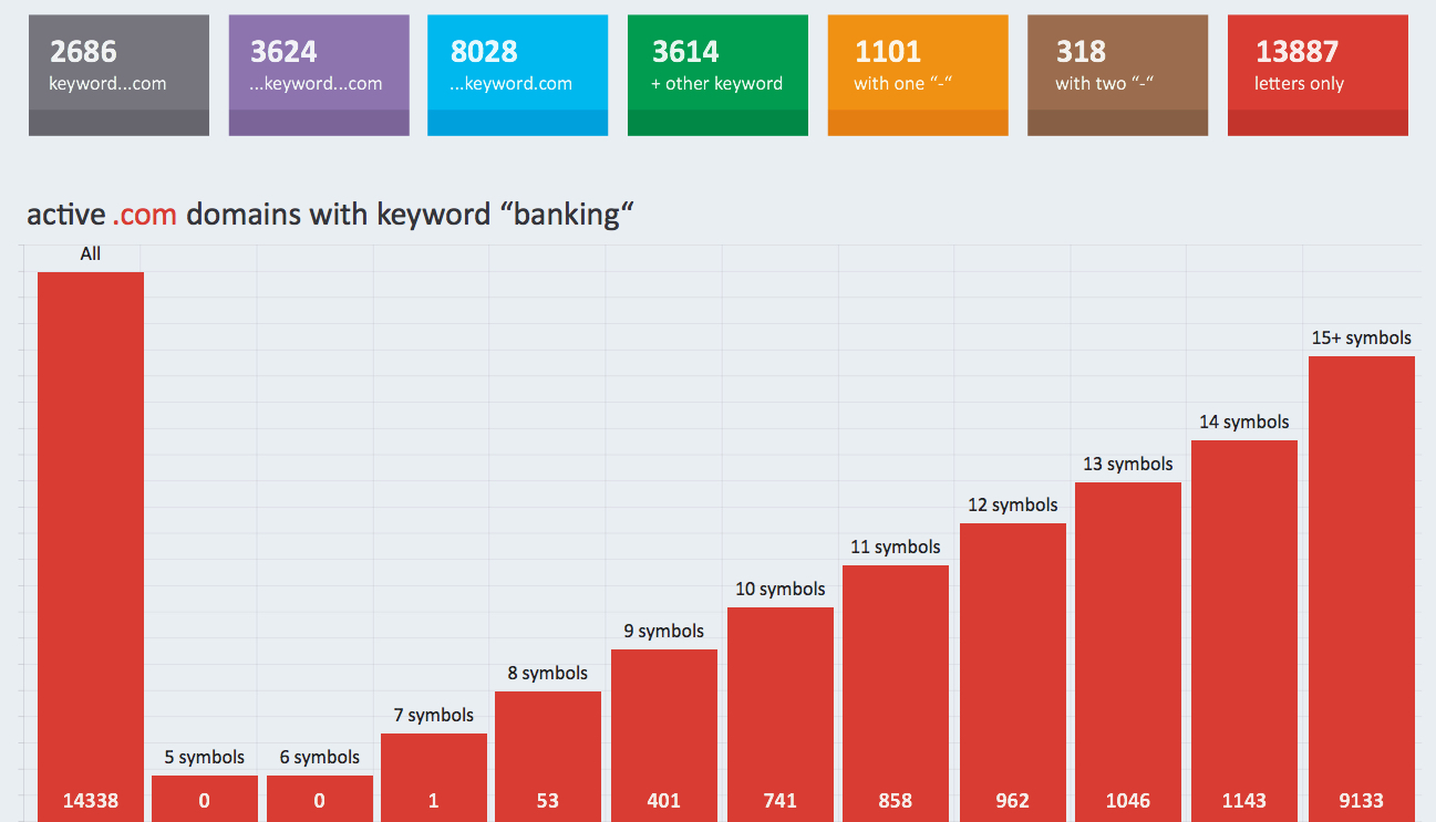 """active . com domains containing the keyword """"banking"""""""