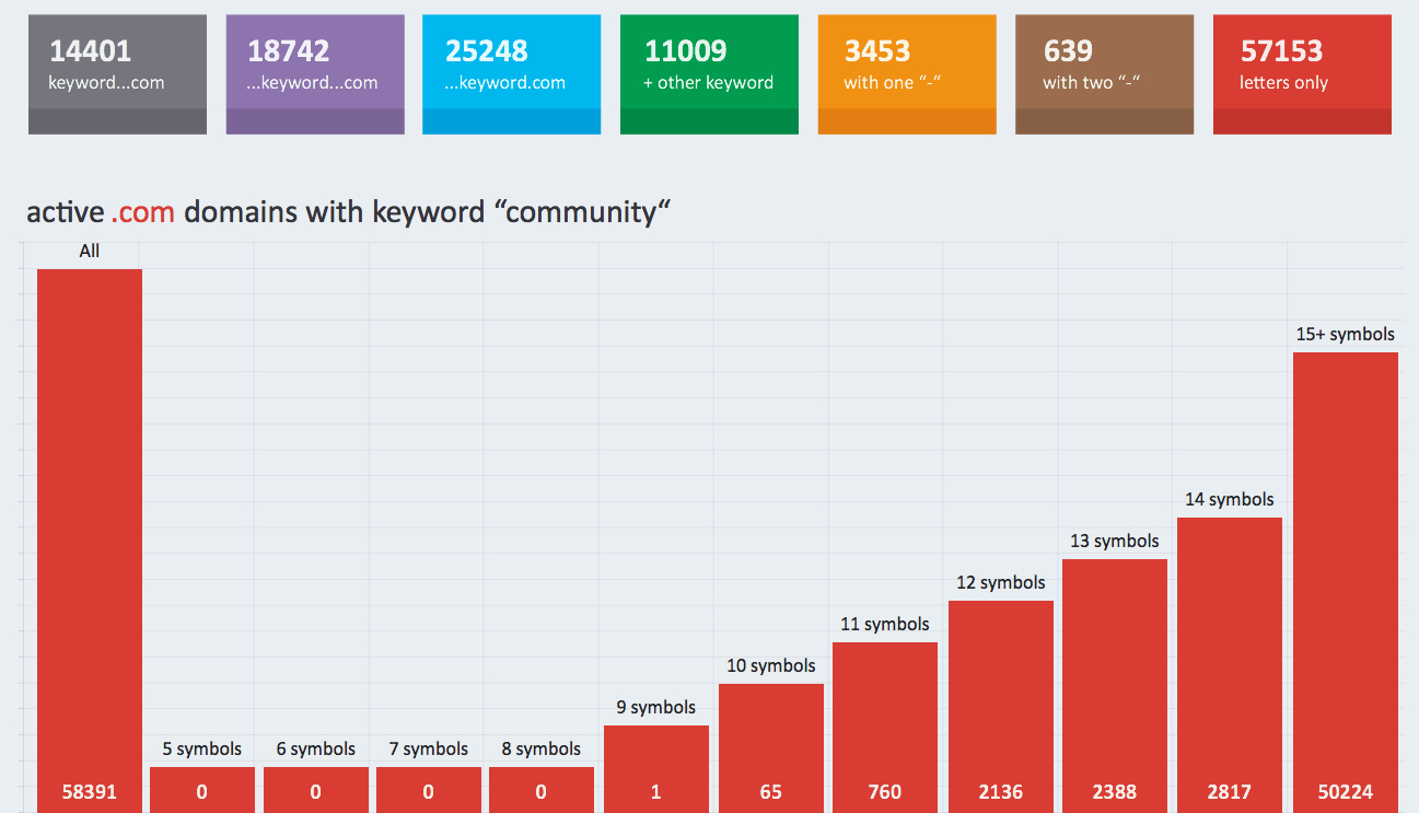 "active .com domains with keyword ""community"""