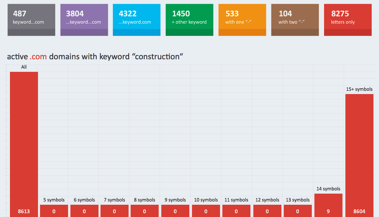 """registered .com domains with keyword """"construction"""""""