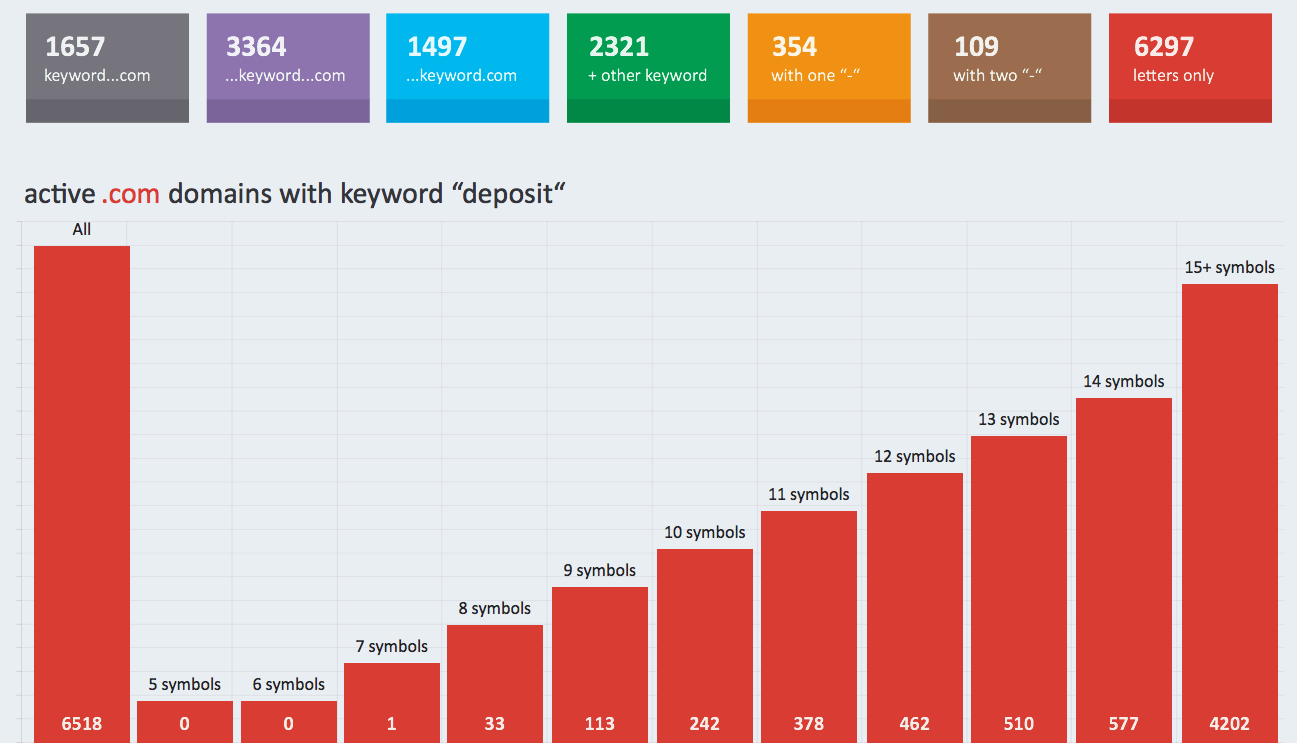 """active .com domains with keyword """"deposit"""""""