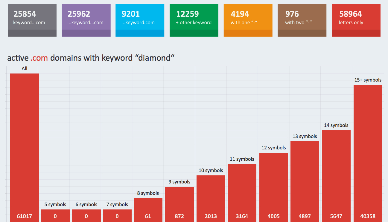 "active .com domains containing the keyword ""diamond"""