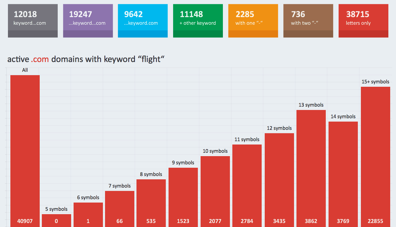 "registered .com domains with the keyword ""flight"""