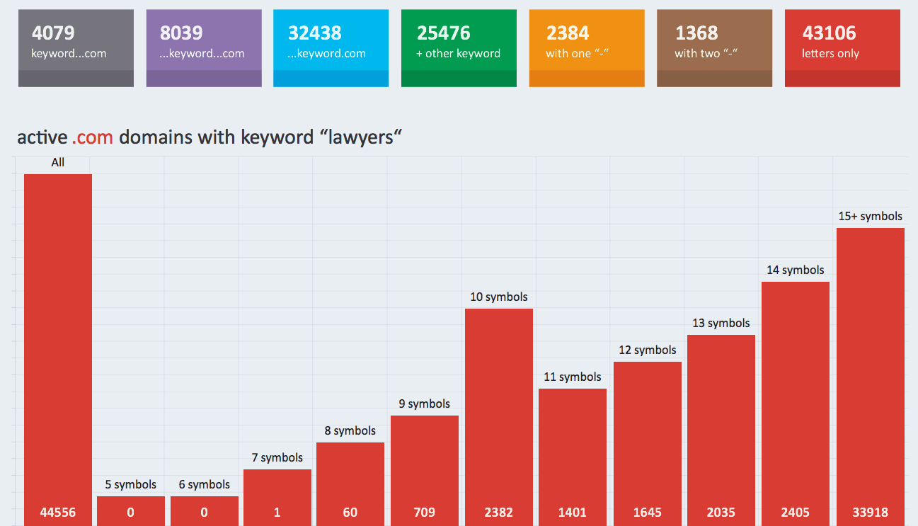 "registered. com domains with the keyword ""lawyers"""