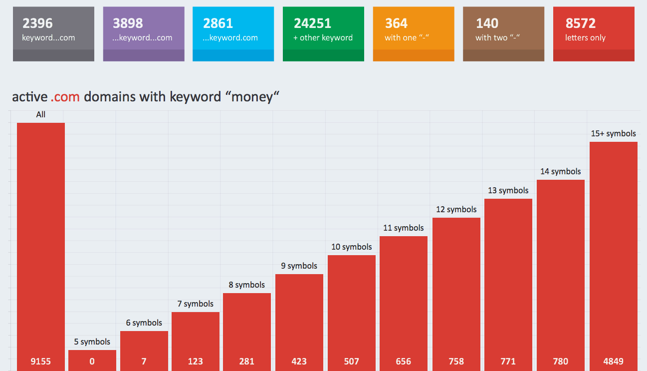 """active .com domains with keyword """"money"""""""